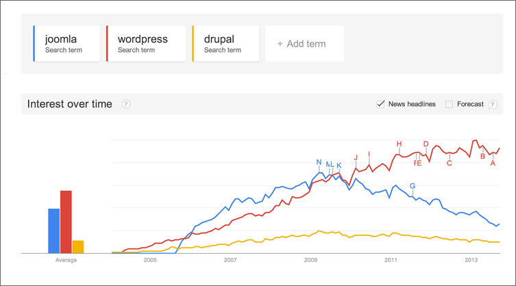 Google Trends September 2013