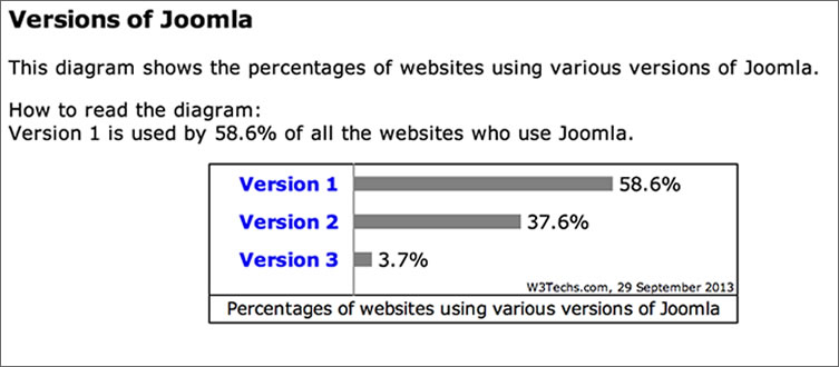 Joomla Versions Market Share September 2013